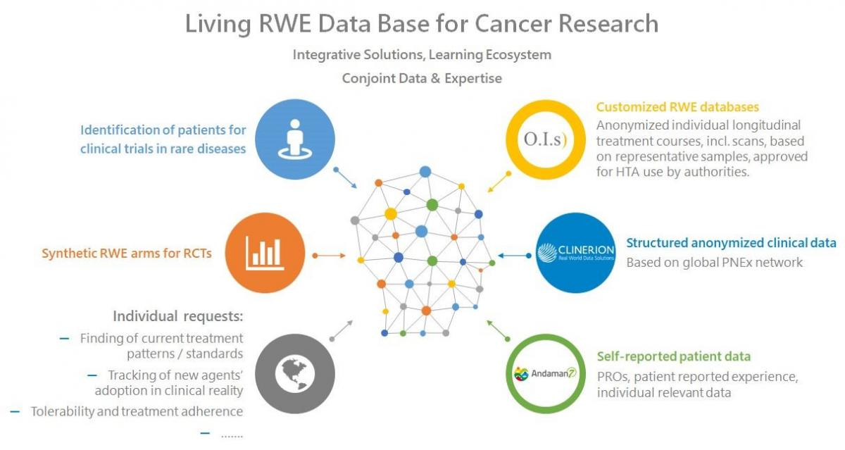 Andaman7 and O.I.s) partnership: Living RWE data base for cancer research