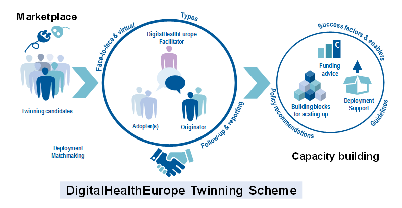 Call for Twinnings in DigitalHealthEurope